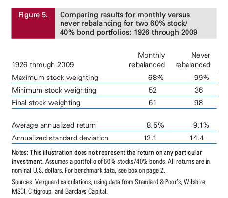 Portfolio rebalancing: Why, when and how much