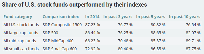 Share of U.S. stock funds outperformed by their indexes