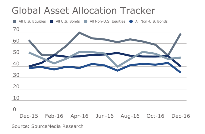 Index Allocations to U.S. equities rise, but some planners urge caution