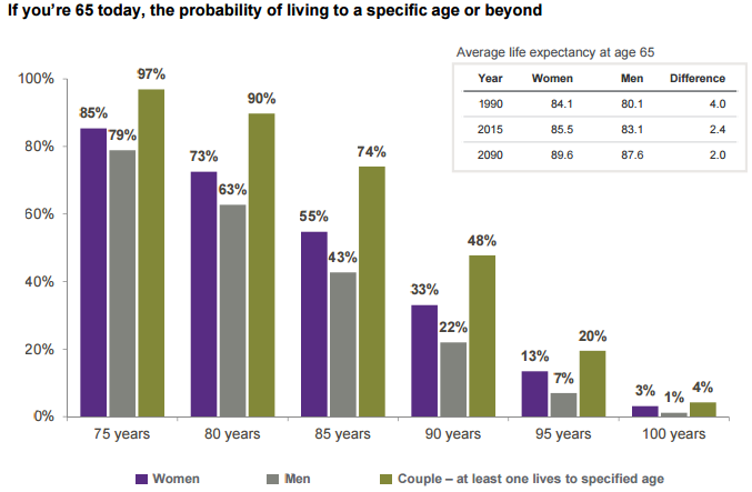 How old will you live - How to plan retirement