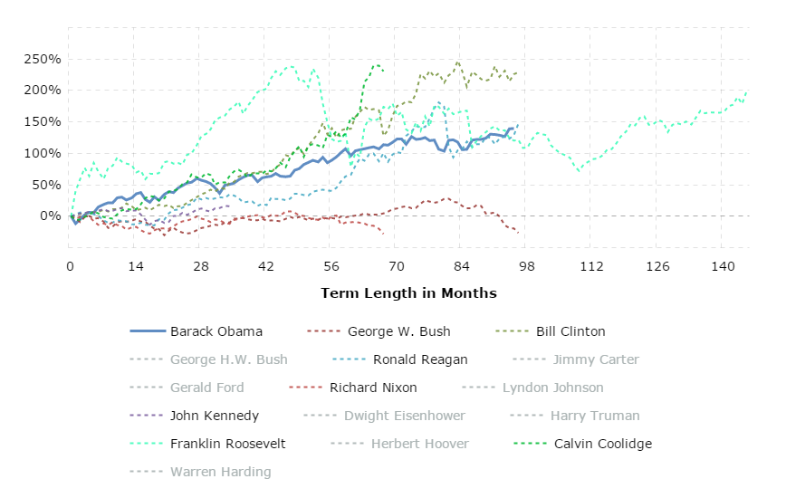 Every US president can increase your stock market returns